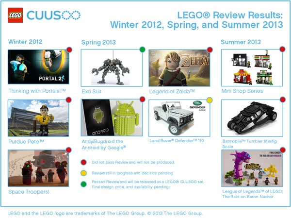 LEGO Cuusoo results...