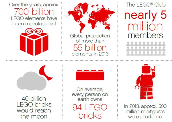 The LEGO Group, a short presentation 2014