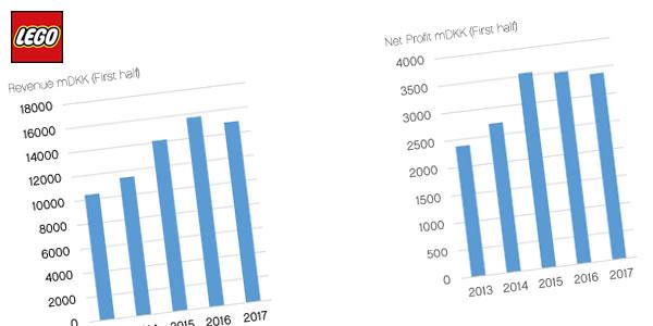 Chez LEGO : résultats en baisse, restructuration et licenciements