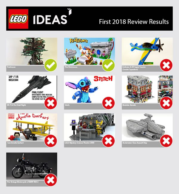 LEGO Ideas First 2018 Review Results