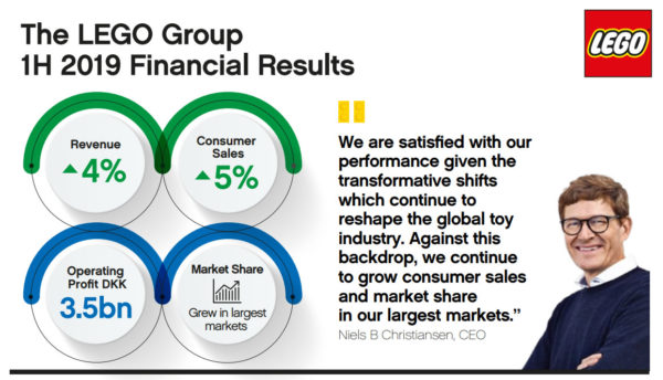 The LEGO Group 1H2019 Financial Results