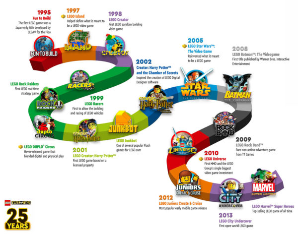 lego games 25th anniversary timeline 1