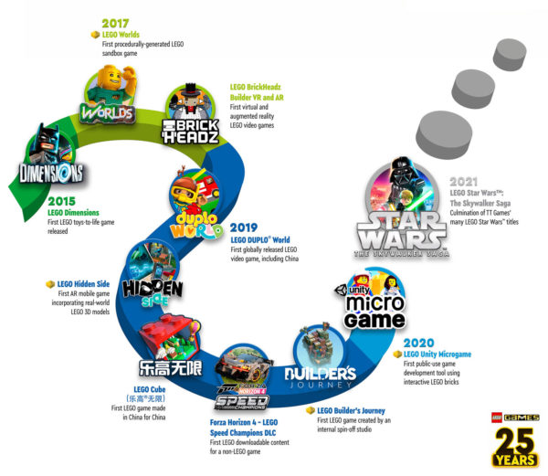 lego games 25th anniversary timeline 2