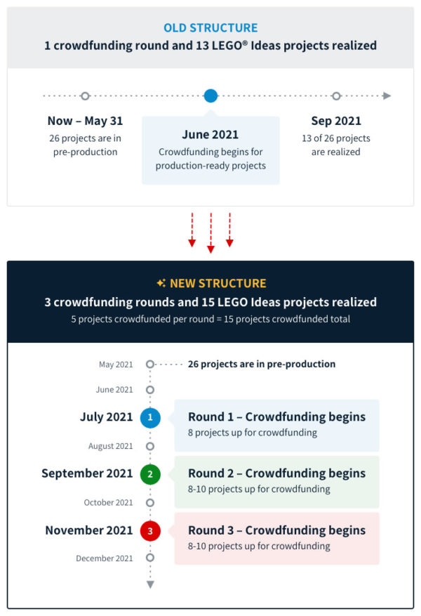 Bricklink Designer Program 2021